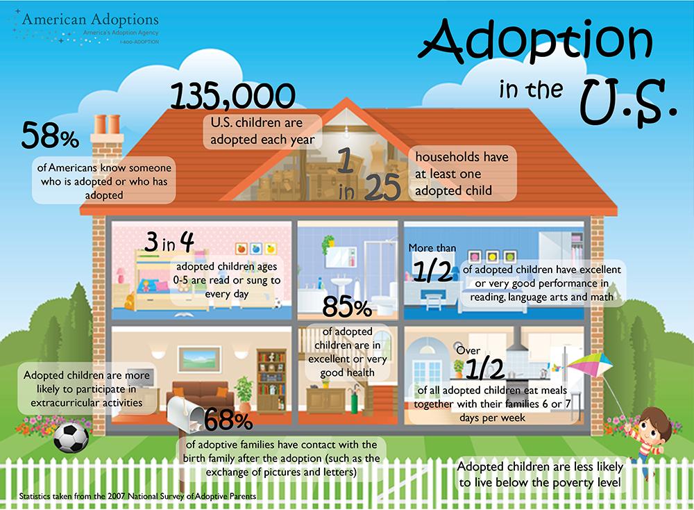 Adoption facts